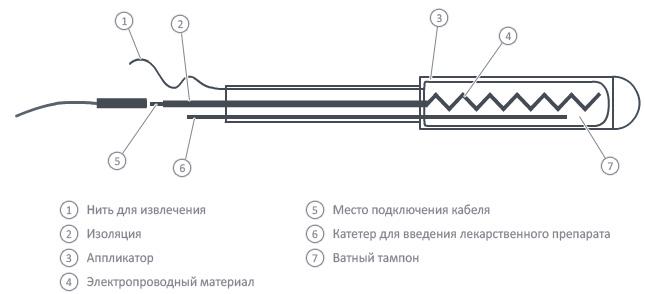 ректальный электрод